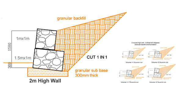 The Higher The Area That Needs Retaining, The Heavier The Wall Must Be. The  Standard Gabion Wall Is A Pyramid Shape. In General, For Every 1m Increase  In ...