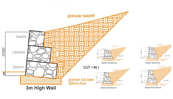 Gabion Standard Wall Designs Devoran Garden Gabions Ltd